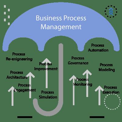 مدیریت فرآیندهای کسب و کار یا BPM